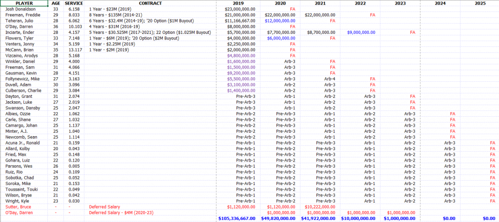 Braves Payroll - Dec, 1.PNG