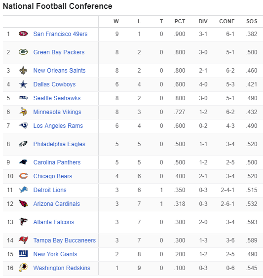 NFCstandings.PNG